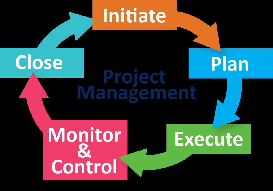 Outstanding Advantages of Studying Project Management