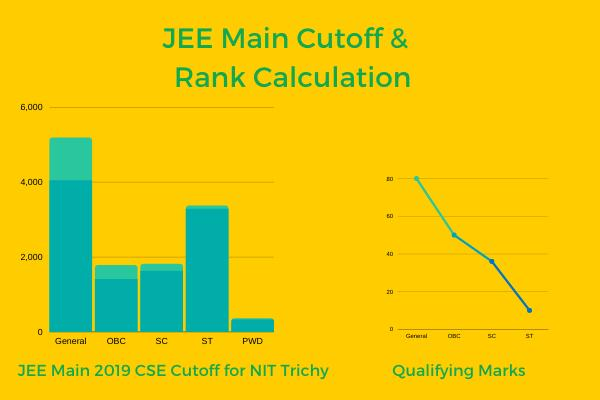 With the JEE Main Exam just a month away, Know JEE Main Cut Off and JEE Main Rank