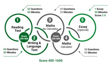 Must-Follow 10 Tips to Conquer the Essay in the SAT Exam