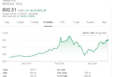 Tesla Stock Rides High Despite the Effects of Coronavirus