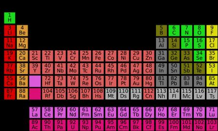 Modern Periodic Classification of Elements